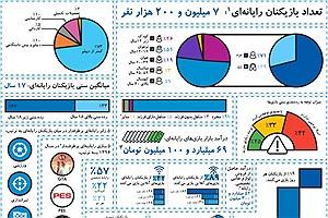 تصویر  آمار کاربران بازی های دیجیتال رایانه ای در ایران