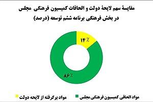 تصویر  مقایسه نقش دولت و مجلس در بخش فرهنگی برنامه ششم توسعه