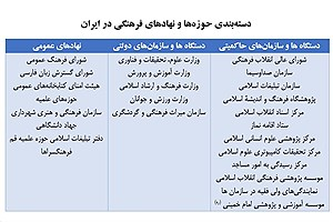 تصویر  ارزیابی کارکردی نهادهای فرهنگی فرا دولتی